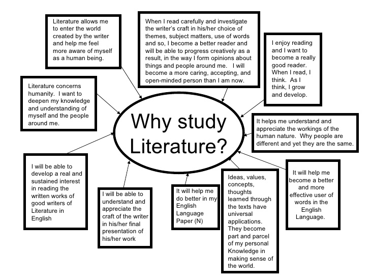Why Should We Study Literature? | Reference.com